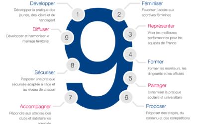 Les 9 axes de développement de la FMMAF