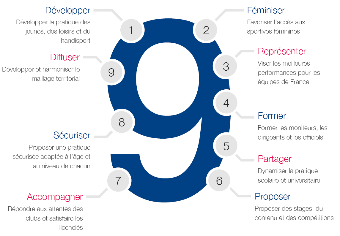 9 axes de developpement du MMA en France